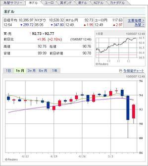 20100507_yen_doller