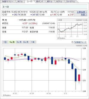 20100507_yen_euro